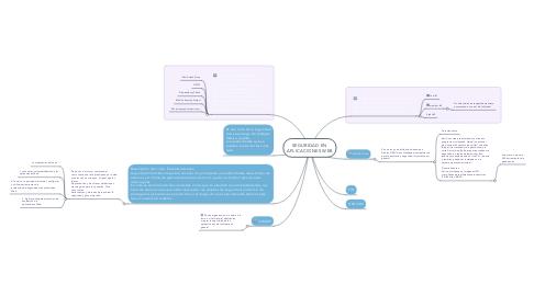 Mind Map: SEGURIDAD EN APLICACIONES WEB
