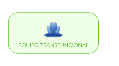 Mind Map: EQUIPO TRANSFUNCIONAL
