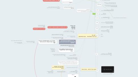 Mind Map: אלה תולדות הגז הטבעי בישראל