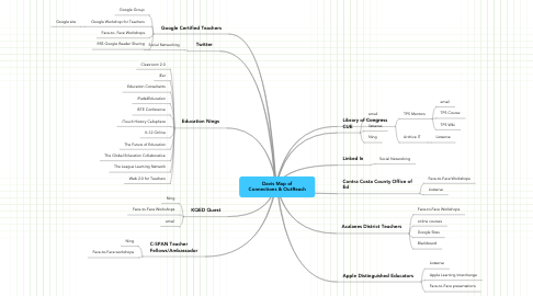 Mind Map: Davis Map of Connections & OutReach