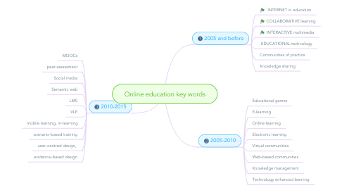 Mind Map: Online education key words