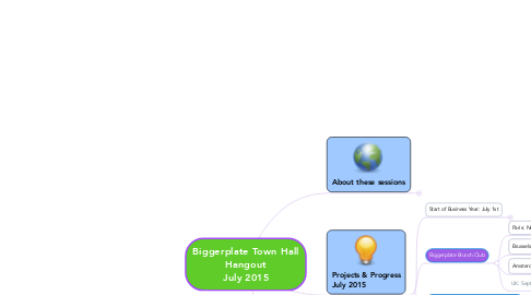 Mind Map: Biggerplate Town Hall Hangout July 2015