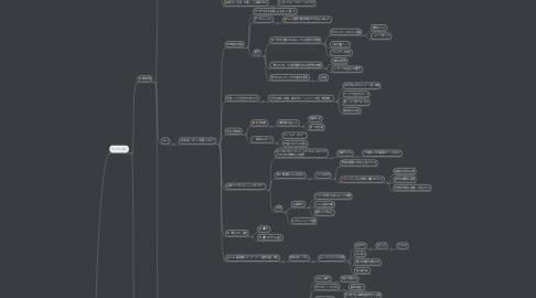 Mind Map: はまちのコア