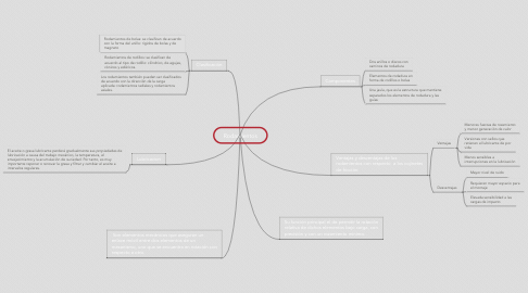 Mind Map: Rodamientos