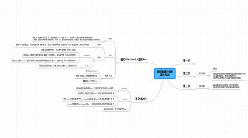Mind Map: 新聞關鍵字搜尋 雛形系統