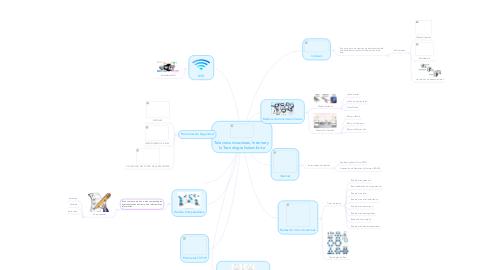 Mind Map: Telecomunicaciones, Internet y la Tecnología Inalambrica