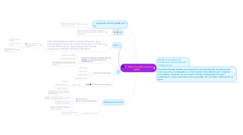 """Mind Map: """"Que es un IxD y como se aplica"""""""