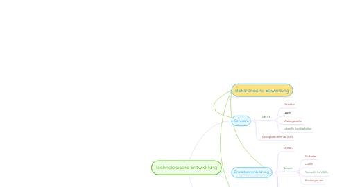 Mind Map: Technologische Entwicklung