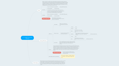Mind Map: Vi - Jungle Route and Clearing