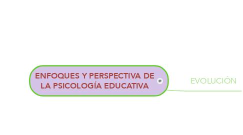 Mind Map: ENFOQUES Y PERSPECTIVA DE LA PSICOLOGÍA EDUCATIVA