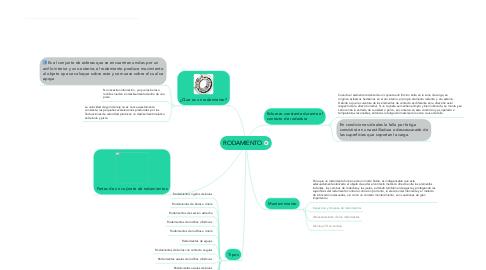 Mind Map: RODAMIENTO