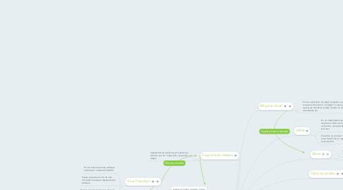Mind Map: Herramientas para un proyecto de software