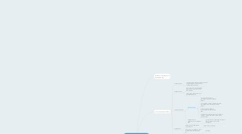 Mind Map: Раскрутка Инстаграм День 2
