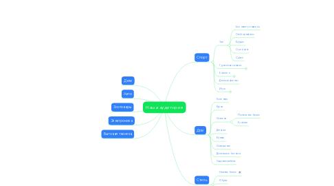 Mind Map: Наша аудитория