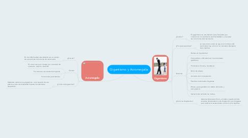 Mind Map: Gigantismo y Acromegalia