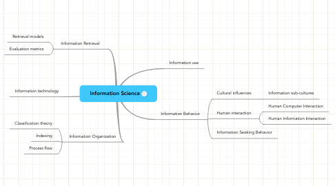 Mind Map: Information Science