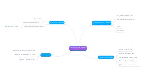 Mind Map: Telecomunicaciones, Internet y Tecnología Inalámbrica.