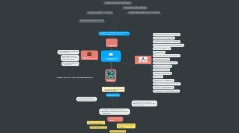 Mind Map: MEDIOS EDUCATIVOS AUDIOVISUALES