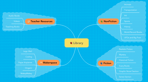 Mind Map: Library