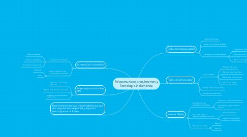 Mind Map: Telecomunicaciones,Internet y Tecnología inalambrica