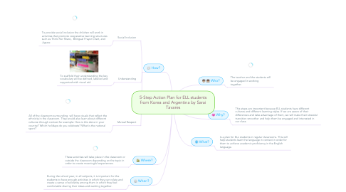 Mind Map: 5-Step Action Plan for ELL students from Korea and Argentina by Sarai Tavares