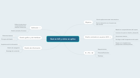 Mind Map: Qué es IxD y cómo se aplica