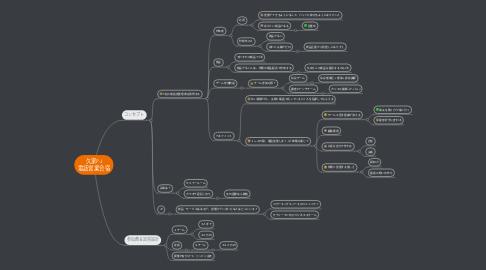 Mind Map: 久家PJ 電話営業合宿