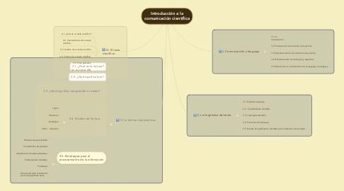 Mind Map: Introducción a la comunicación científica