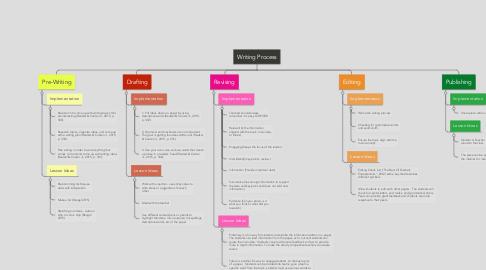 Mind Map: Writing Process