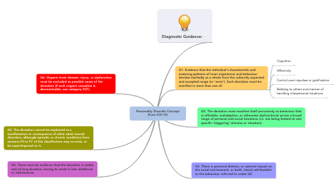 Mind Map: Personality Disorder Concept (from ICD-10)