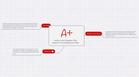 Mind Map: Lamb to the Slaughter Plan based on Pre-Assessment Data