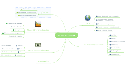 Mind Map: La Mercadotecnia