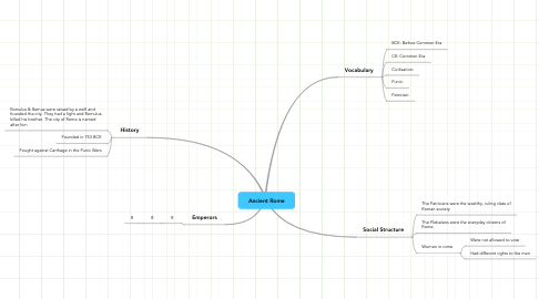 Mind Map: THE SPACE space