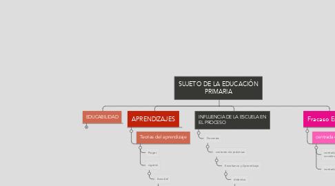 Mind Map: SUJETO DE LA EDUCACIÓN PRIMARIA