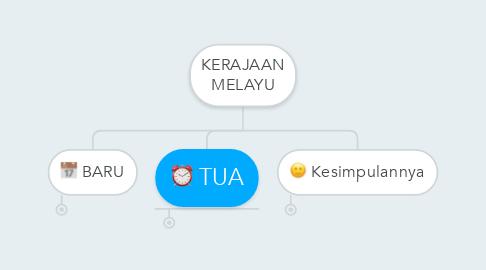Mind Map: KERAJAAN MELAYU