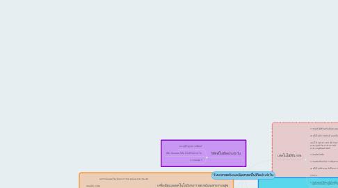 Mind Map: วิทยาศาสตร์และคณิตศาสตร์ในชีวิตประจำวัน