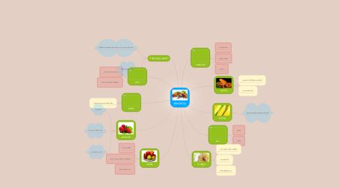 Mind Map: พืช GMOs