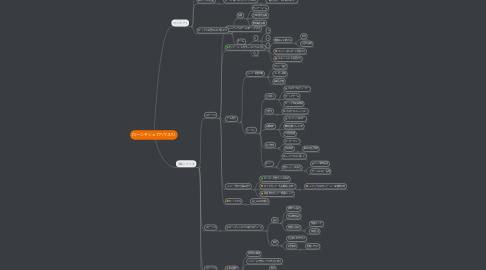 Mind Map: ローンチシェアハウスPJ