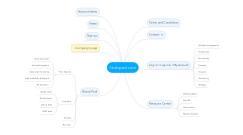 Mind Map: Slushpool.com