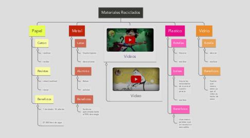 Mind Map: Materiales Reciclados