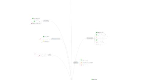Mind Map: Projets d'AC