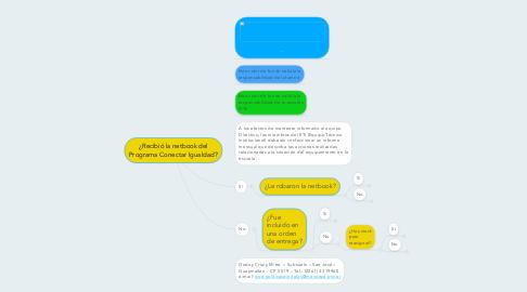 Mind Map: ¿Recibió la netbook delPrograma Conectar Igualdad?