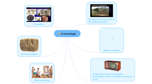 Mind Map: la tecnología