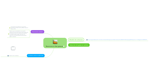 Mind Map: Reacciones en fase gaseosa