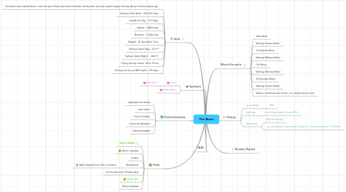 Mind Map: The Moon