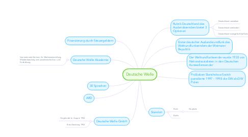 Mind Map: Deutsche Welle