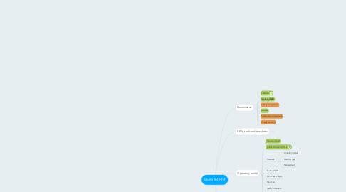 Mind Map: Blueprint Ph4