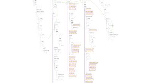 Mind Map: Chronos (Existing)