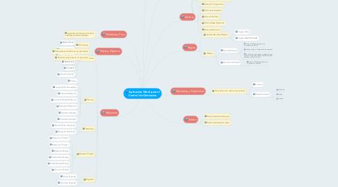 Mind Map: Aplicación Móvil para el Control de Gimnasios