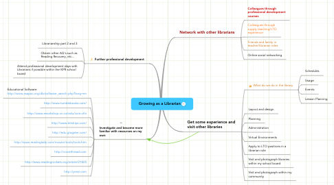 Mind Map: Growing as a Librarian